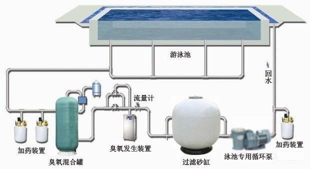 游泳池水循环工艺流程图